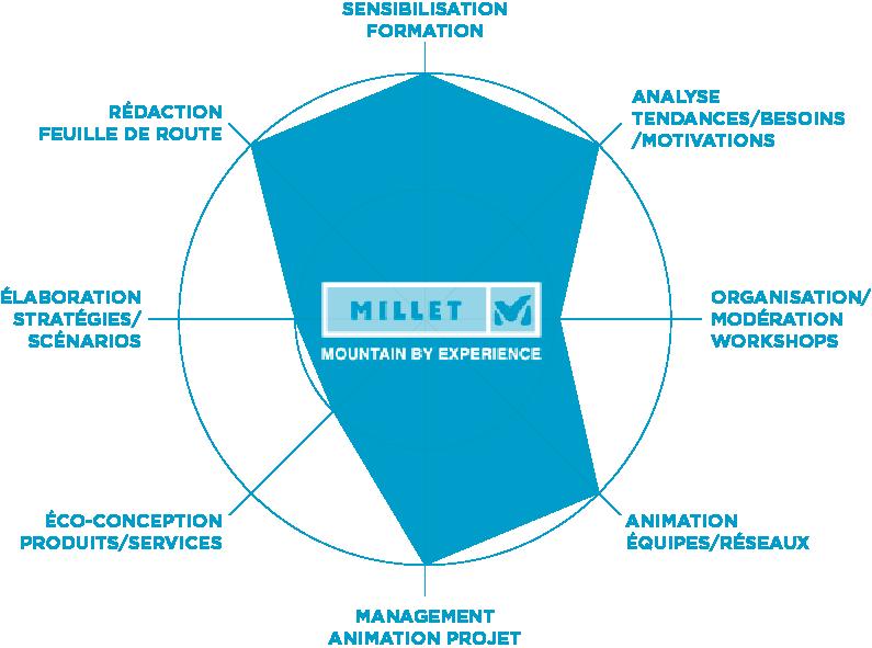 radar_Millet01